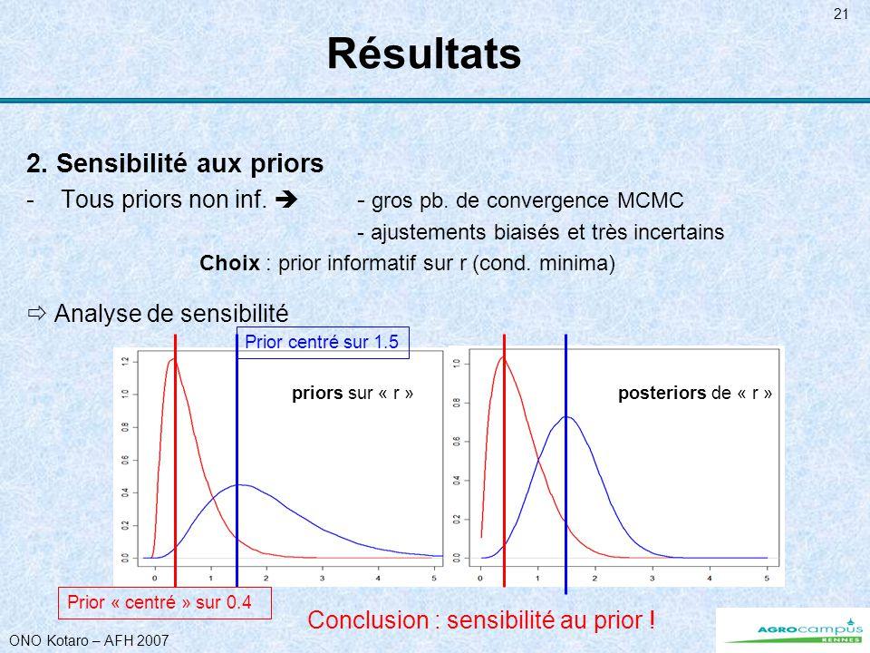 ONO Kotaro – AFH 2007 21 Résultats 2. Sensibilité aux priors -Tous priors non inf. - gros pb. de convergence MCMC - ajustements biaisés et très incert