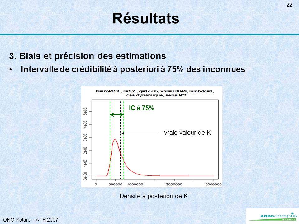 ONO Kotaro – AFH 2007 22 Résultats 3. Biais et précision des estimations Intervalle de crédibilité à posteriori à 75% des inconnues Densité à posterio