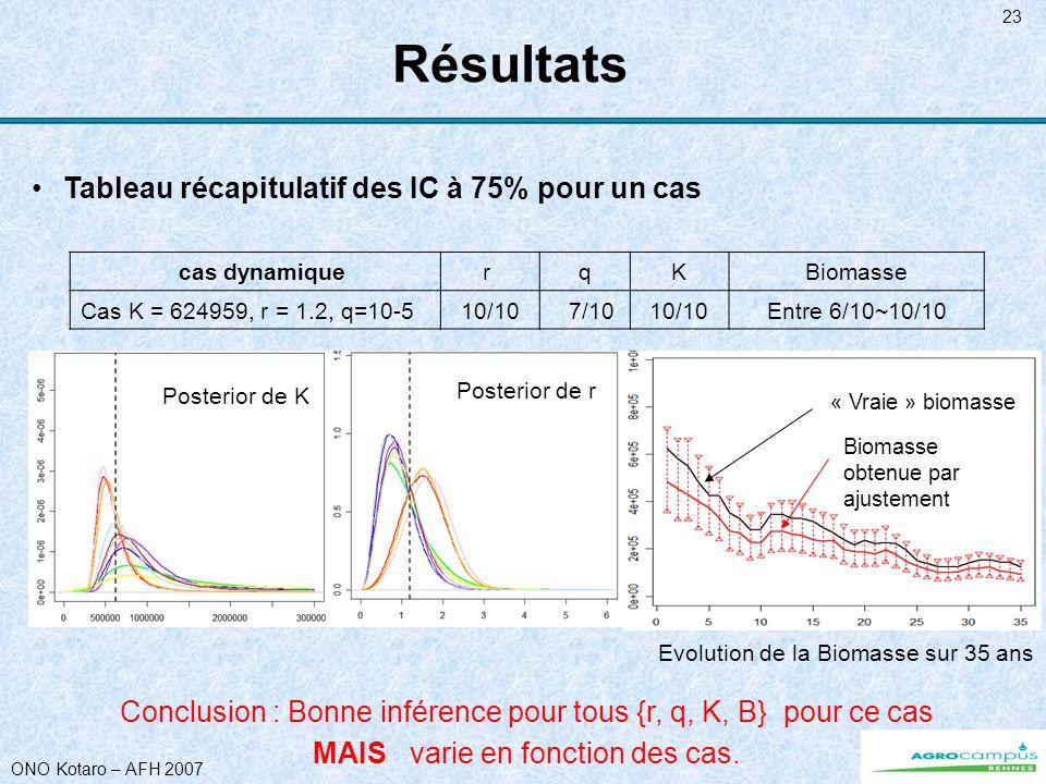ONO Kotaro – AFH 2007 23 Résultats Conclusion : Bonne inférence pour tous {r, q, K, B} pour ce cas cas dynamiquer qKBiomasse Cas K = 624959, r = 1.2,