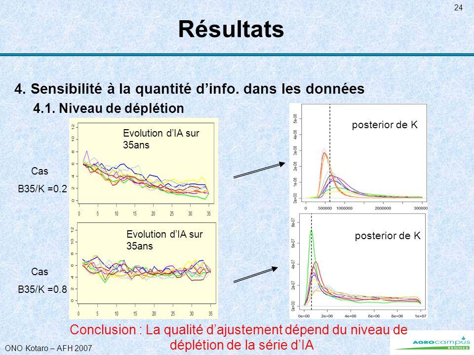 ONO Kotaro – AFH 2007 24 Résultats 4. Sensibilité à la quantité dinfo. dans les données 4.1. Niveau de déplétion Evolution dIA sur 35ans Cas B35/K =0.