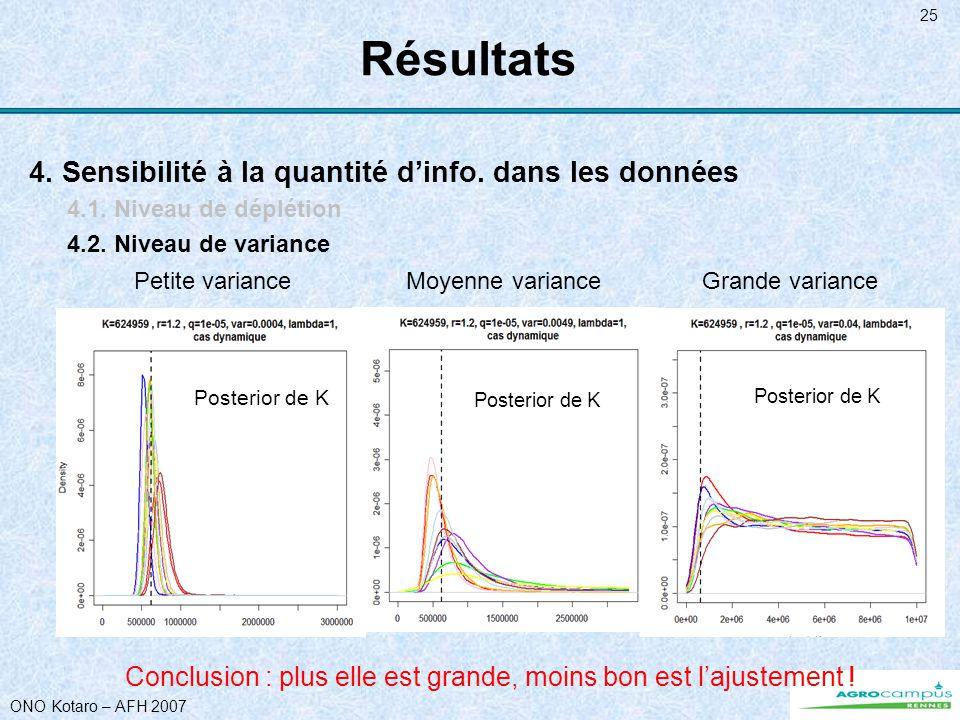 ONO Kotaro – AFH 2007 25 Résultats 4. Sensibilité à la quantité dinfo. dans les données 4.1. Niveau de déplétion 4.2. Niveau de variance Conclusion :