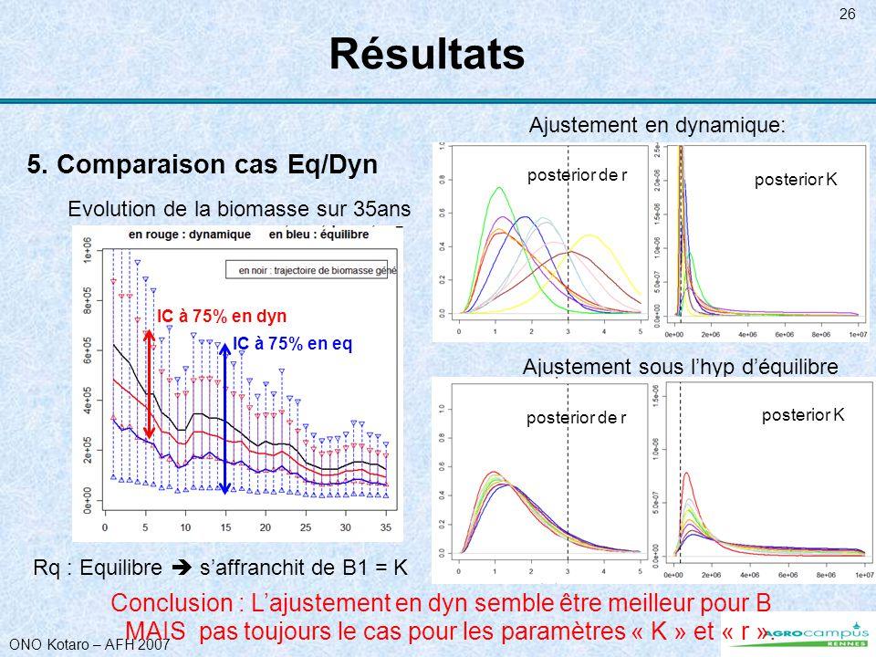 ONO Kotaro – AFH 2007 26 Résultats 5. Comparaison cas Eq/Dyn Conclusion : Lajustement en dyn semble être meilleur pour B Rq : Equilibre saffranchit de