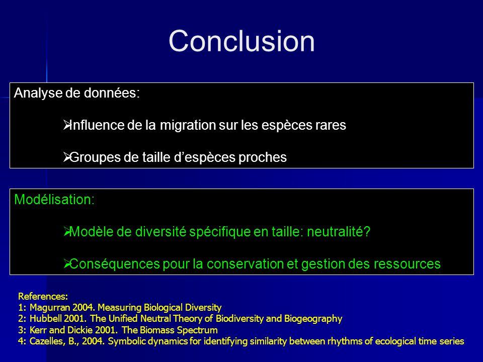 Analyse de données: Influence de la migration sur les espèces rares Groupes de taille despèces proches Conclusion References: 1: Magurran 2004.