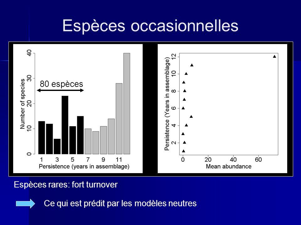 Espèces occasionnelles Espèces rares: fort turnover Ce qui est prédit par les modèles neutres 80 espèces