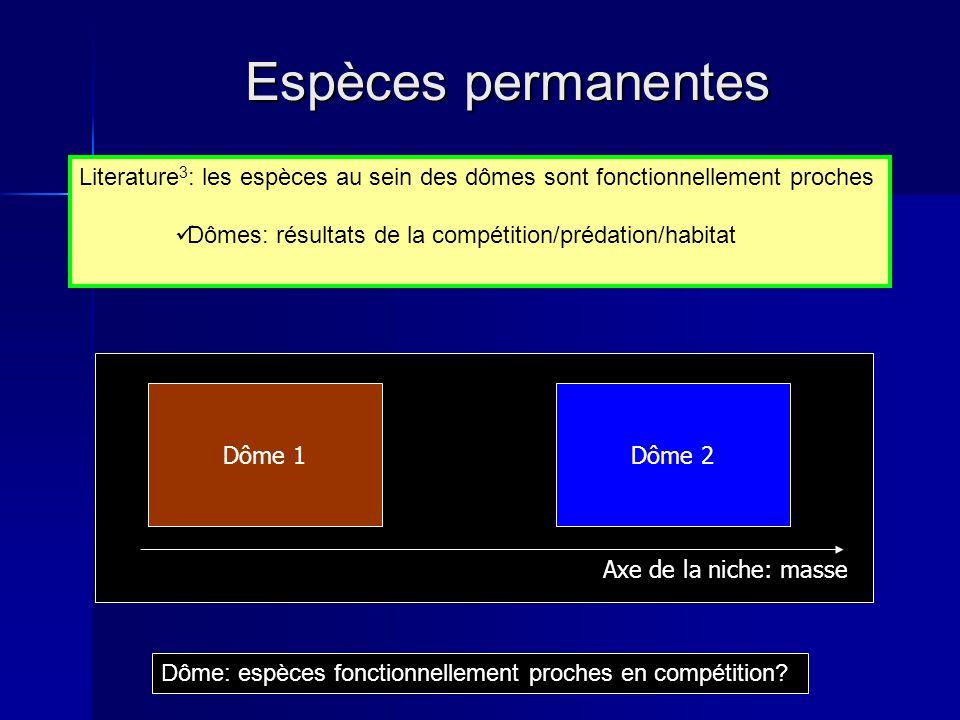 Espèces permanentes Dôme: espèces fonctionnellement proches en compétition.