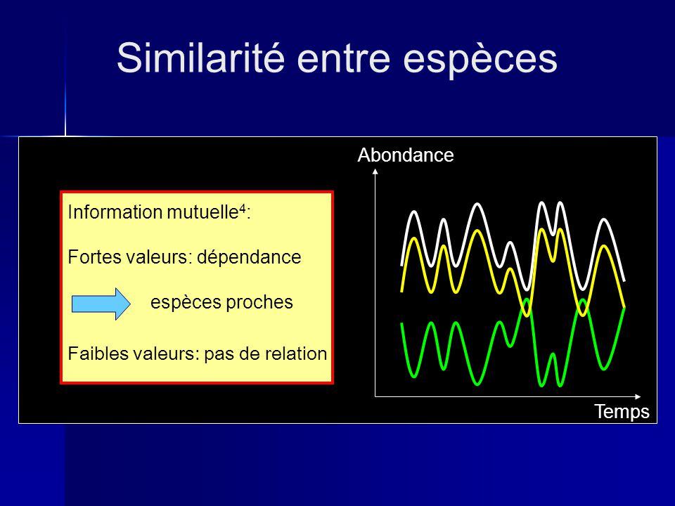 Temps Abondance Similarité entre espèces Information mutuelle 4 : Fortes valeurs: dépendance espèces proches Faibles valeurs: pas de relation