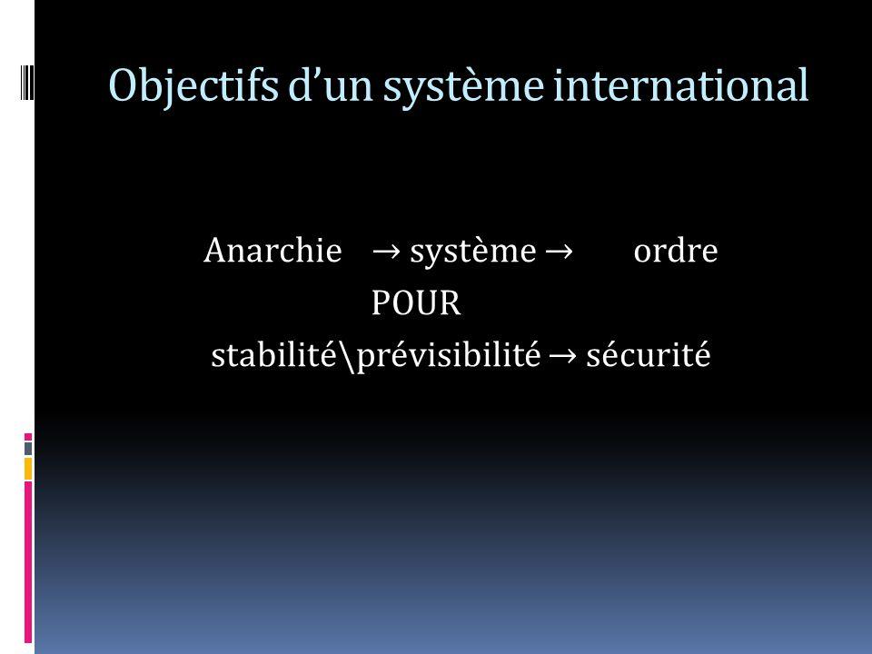 Objectifs dun système international Anarchie système ordre POUR stabilité\prévisibilité sécurité
