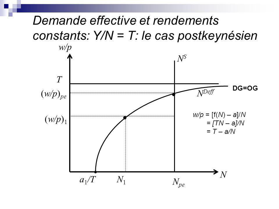 Demande effective et rendements constants: Y/N = T: le cas postkeynésien N Deff NSNS N N pe N1N1 T (w/p) pe (w/p) 1 w/p a 1 /T w/p = [f(N) – a]/N = [T