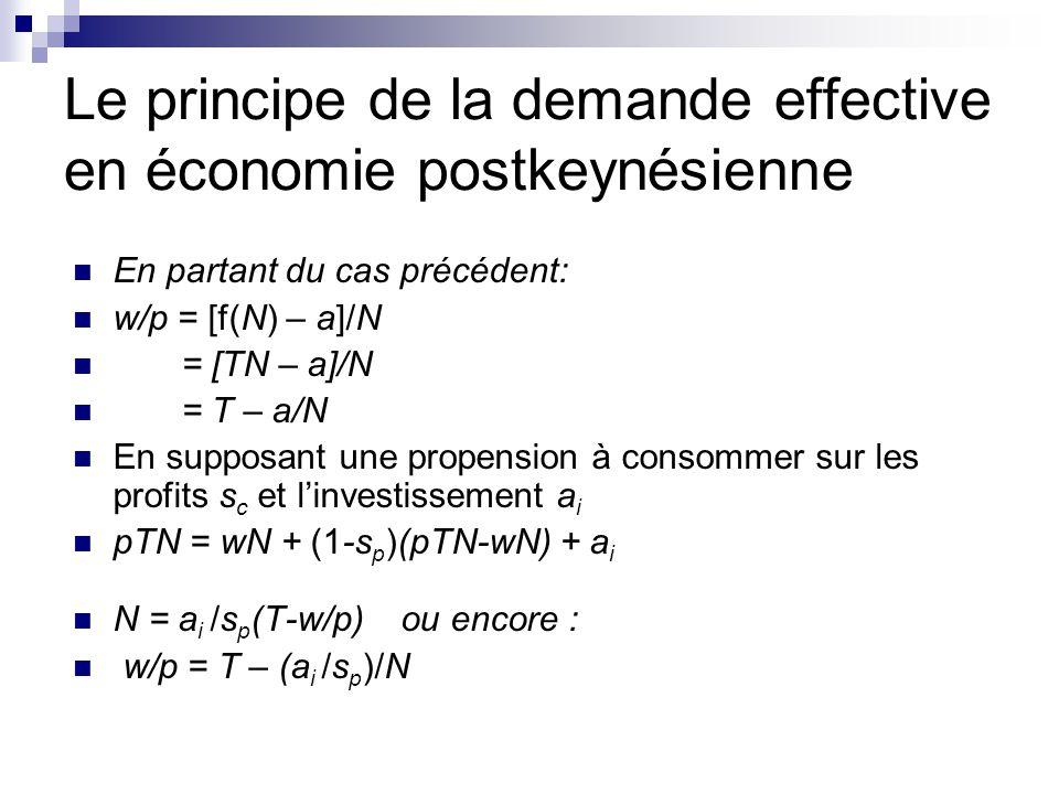 Le principe de la demande effective en économie postkeynésienne En partant du cas précédent: w/p = [f(N) – a]/N = [TN – a]/N = T – a/N En supposant un