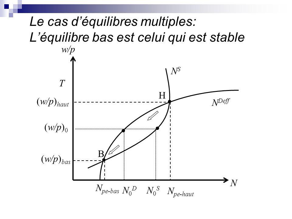 Le cas déquilibres multiples: Léquilibre bas est celui qui est stable N Deff NSNS N N pe-haut N0DN0D T (w/p) haut (w/p) 0 w/p N pe-bas (w/p) bas N0SN0