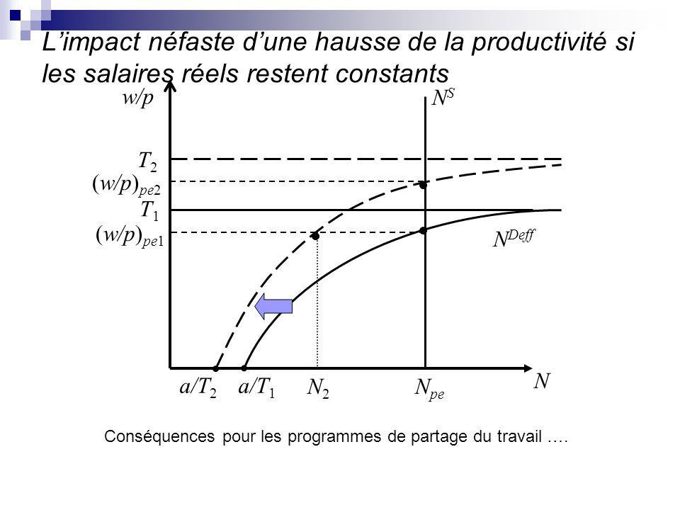 Limpact néfaste dune hausse de la productivité si les salaires réels restent constants N Deff NSNS N N pe N2N2 T1T1 (w/p) pe1 w/p a/T 1 a/T 2 (w/p) pe