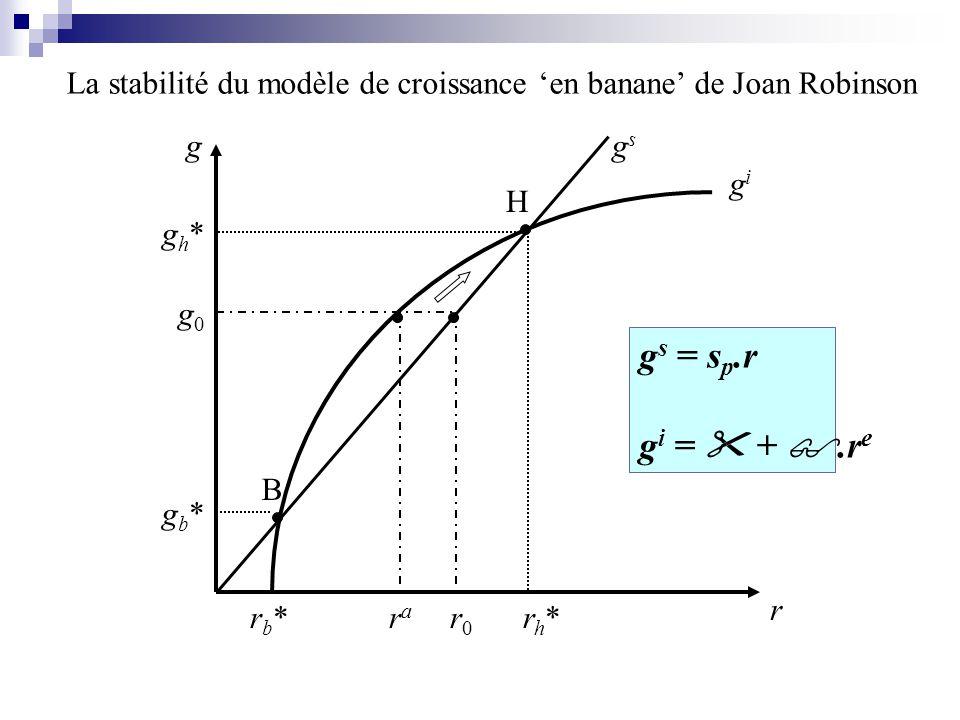 rb*rb*rh*rh*rara r0r0 r g gb*gb* g0g0 gh*gh* B H gsgs La stabilité du modèle de croissance en banane de Joan Robinson g s = s p.r g i = +.r e gigi