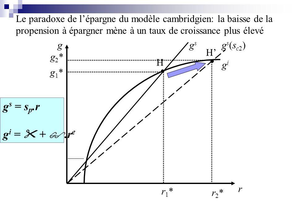 r1*r1* r g g1*g1* H H gsgs gigi gs(sc2)gs(sc2) Le paradoxe de lépargne du modèle cambridgien: la baisse de la propension à épargner mène à un taux de