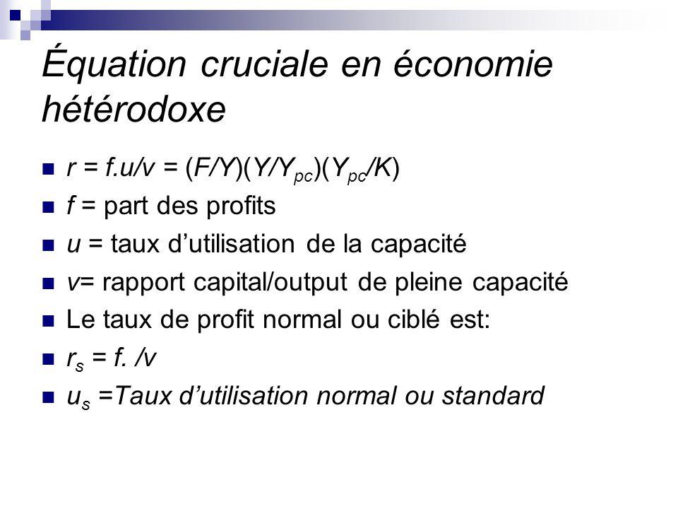 Équation cruciale en économie hétérodoxe r = f.u/v = (F/Y)(Y/Y pc )(Y pc /K) f = part des profits u = taux dutilisation de la capacité v= rapport capi