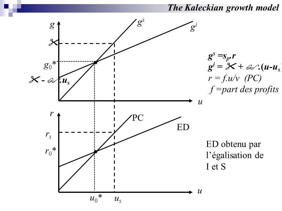g u u r PC ED gsgs gigi u0*u0* r0*r0* g0*g0* The Kaleckian growth model g s =s p.r g i = +.(u-u s ) r = f.u/v (PC) f =part des profits ED obtenu par légalisation de I et S -.u s usus rsrs
