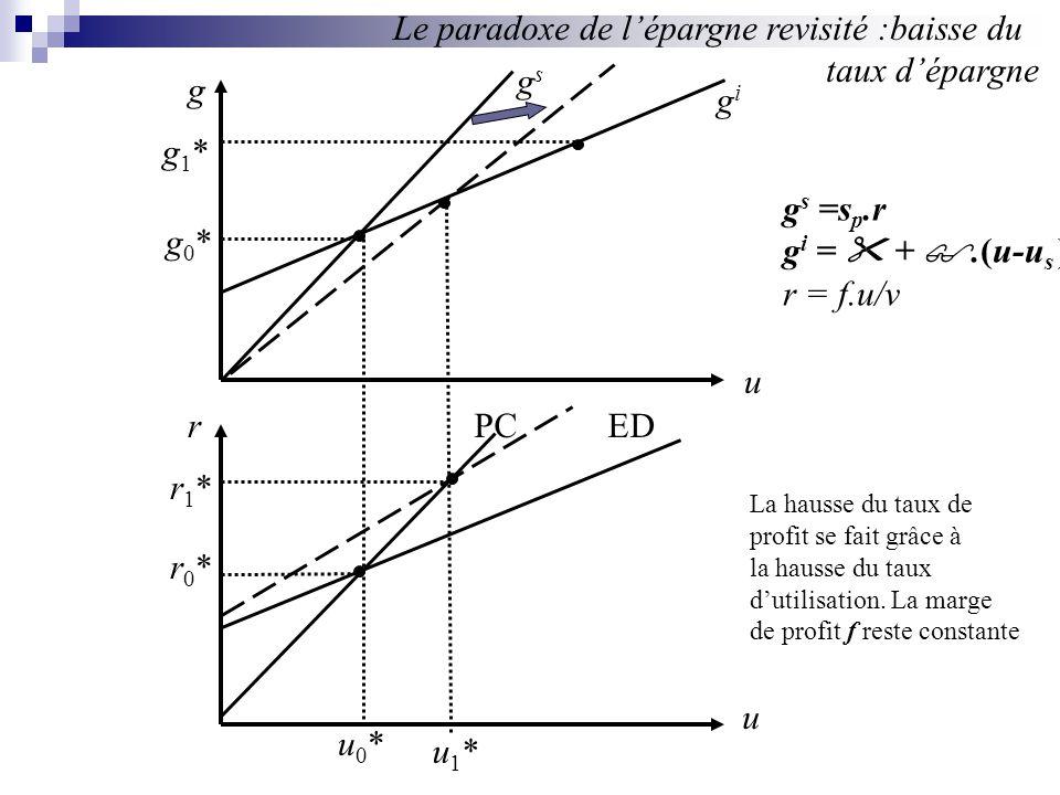 g u u rPCED gsgs gigi u0*u0* u1*u1* r0*r0* r1*r1* g0*g0* g1*g1* Le paradoxe de lépargne revisité :baisse du taux dépargne g s =s p.r g i = +.(u-u s )