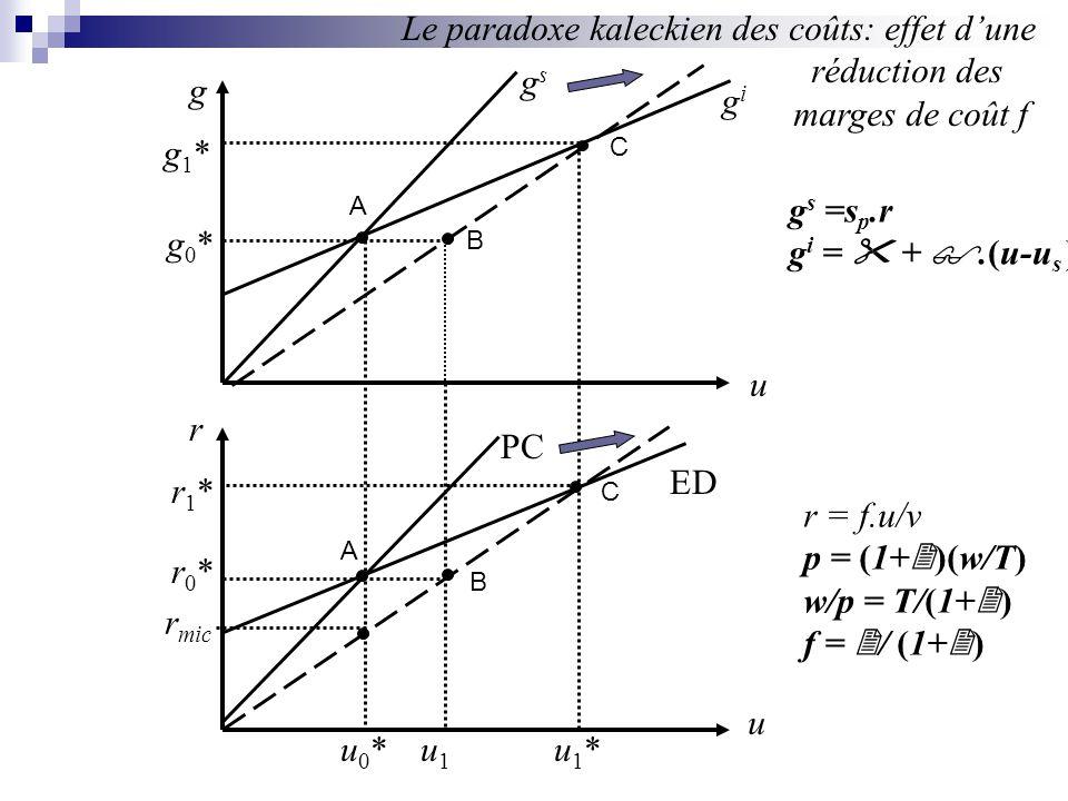 g u u r PC ED gsgs gigi u0*u0*u1*u1*u1u1 r0*r0* r1*r1* g0*g0* g1*g1* r mic Le paradoxe kaleckien des coûts: effet dune réduction des marges de coût f