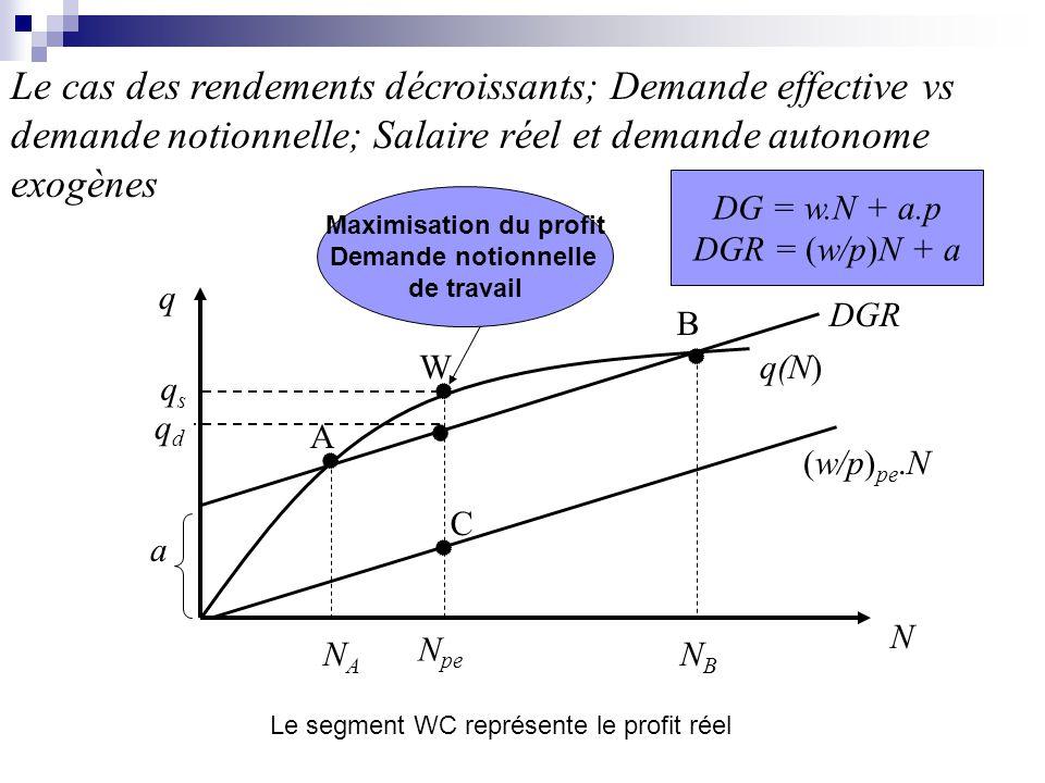N pe NSNS N Dnot N Deff w/pw/p NANA (w/p) pe W N AB Demande effective, rendements décroissants et maximisation du profit: cas général DG=OG NBNB Sur la courbe: w/p = [f(N) – a]/N Au-dessus de la courbe DG > OG Au-dessous de la courbe DG<OG
