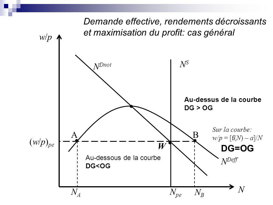N pe NSNS N Dnot N Deff w/pw/p NANA (w/p) pe W N AB Demande effective, rendements décroissants et maximisation du profit: cas général DG=OG NBNB Sur l