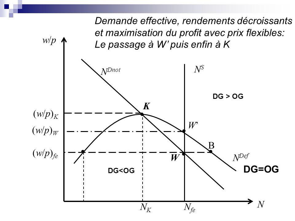 N pe NSNS N Dnot N Deff w/pw/p NKNK NANA (w/p)K(w/p)K (w/p) pe W K N AB Rendements décroissants et ajustement par les quantités: déplacement de W à A, puis le long de la courbe N Deff DG=OG