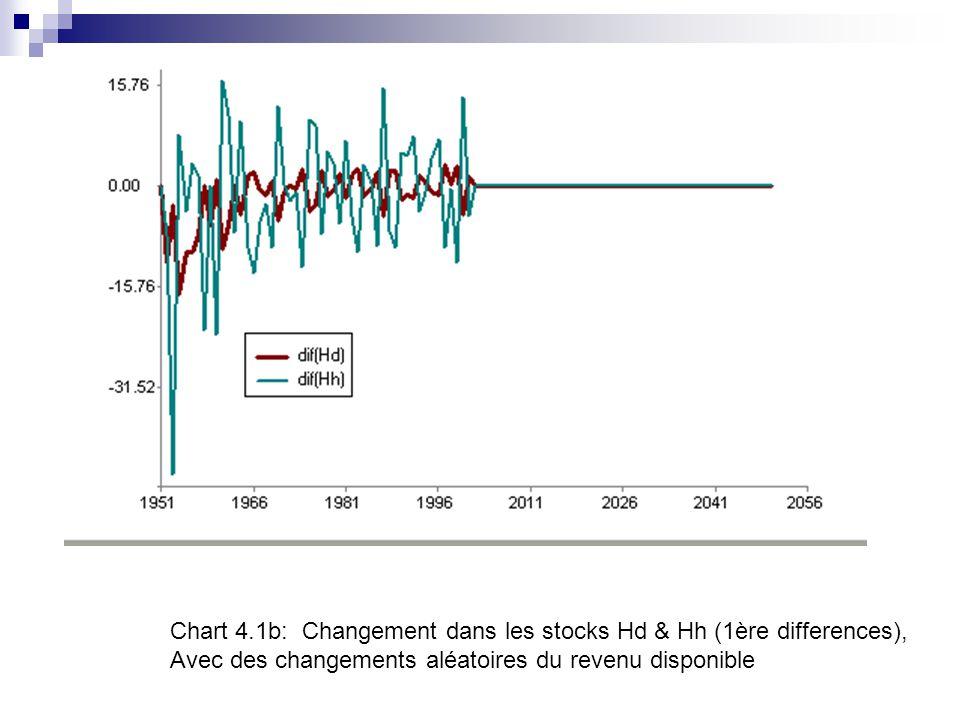 Chart 4.1b: Changement dans les stocks Hd & Hh (1ère differences), Avec des changements aléatoires du revenu disponible