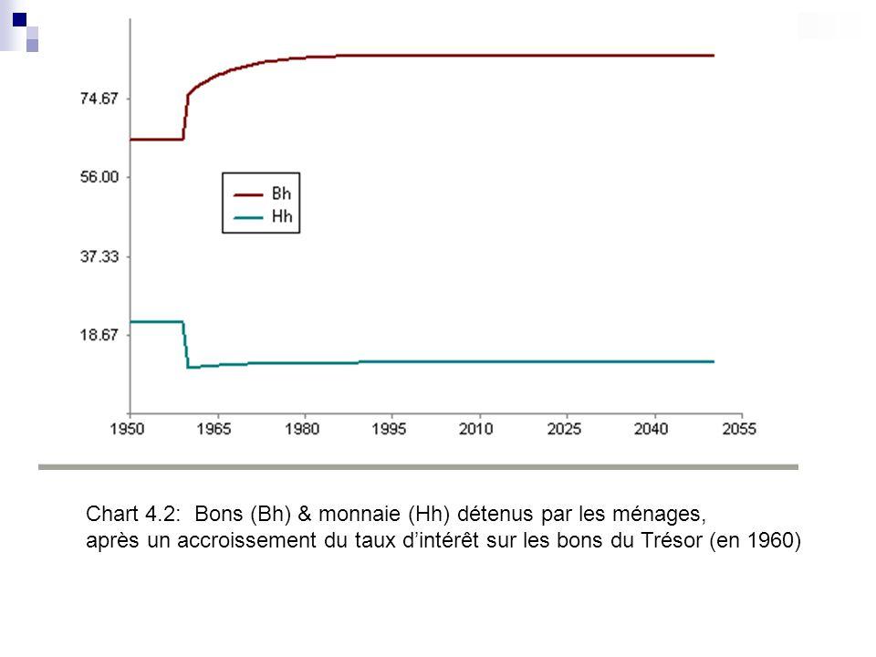 Chart 4.2: Bons (Bh) & monnaie (Hh) détenus par les ménages, après un accroissement du taux dintérêt sur les bons du Trésor (en 1960)