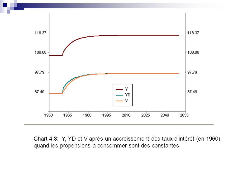 Chart 4.3: Y, YD et V après un accroissement des taux dintérêt (en 1960), quand les propensions à consommer sont des constantes
