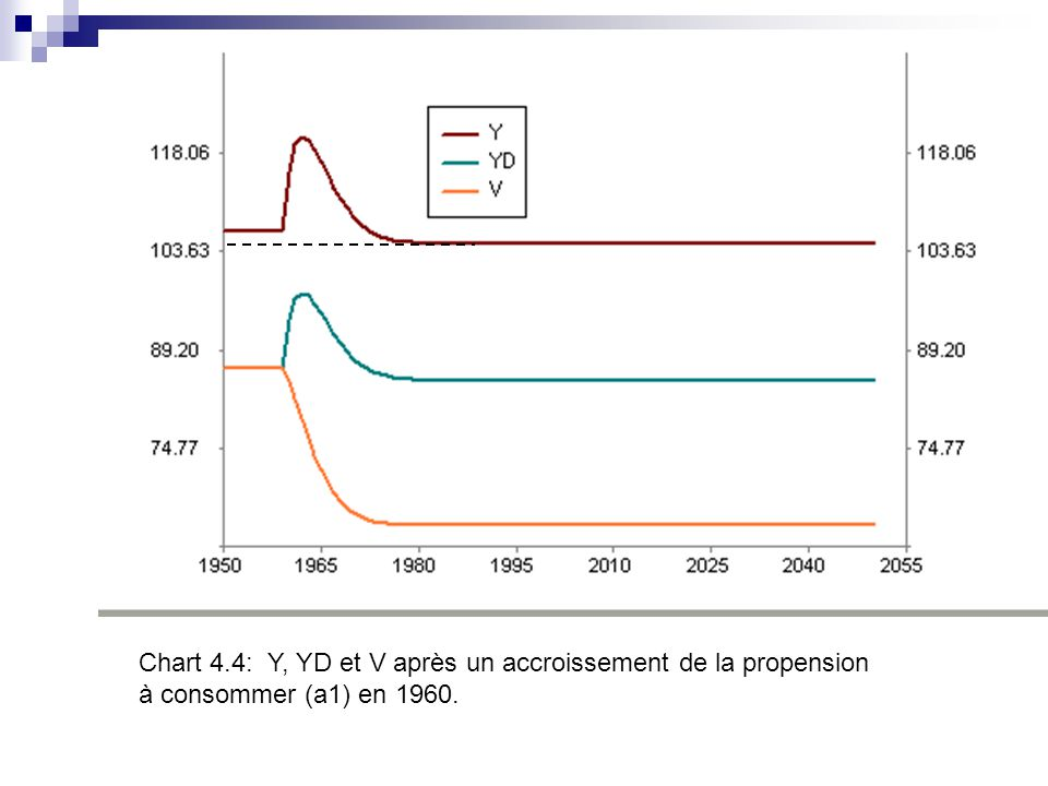 Chart 4.4: Y, YD et V après un accroissement de la propension à consommer (a1) en 1960.