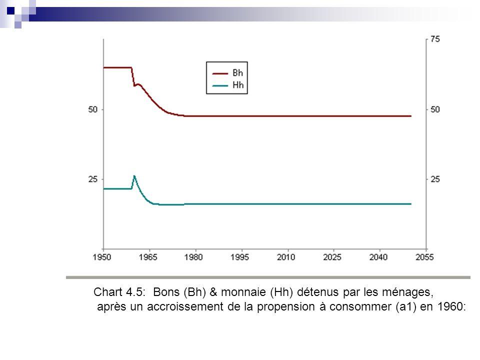 Chart 4.5: Bons (Bh) & monnaie (Hh) détenus par les ménages, après un accroissement de la propension à consommer (a1) en 1960: