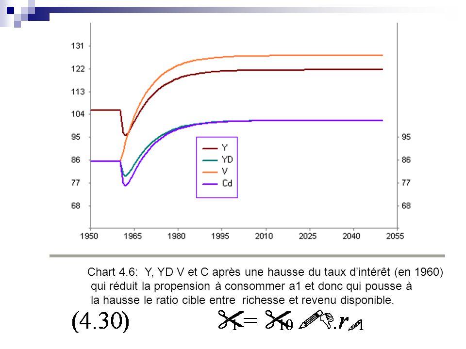 Chart 4.6: Y, YD V et C après une hausse du taux dintérêt (en 1960) qui réduit la propension à consommer a1 et donc qui pousse à la hausse le ratio cible entre richesse et revenu disponible.