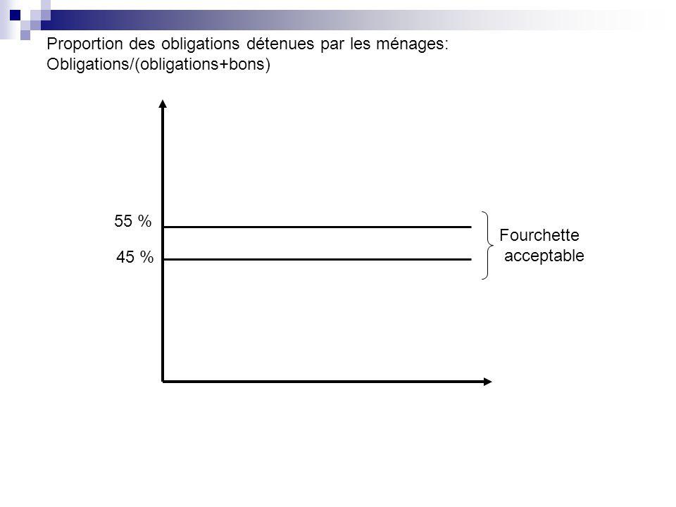 Proportion des obligations détenues par les ménages: Obligations/(obligations+bons) 55 % 45 % Fourchette acceptable