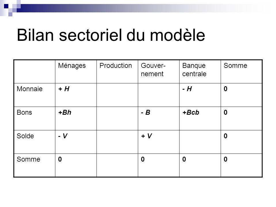 Bilan sectoriel du modèle MénagesProductionGouver- nement Banque centrale Somme Monnaie+ H- H0 Bons+Bh- B+Bcb0 Solde- V+ V0 Somme0000