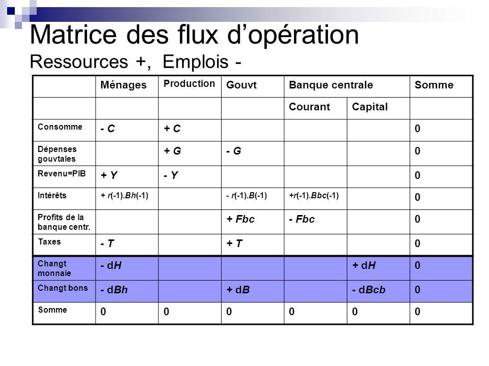 Matrice des flux dopération Ressources +, Emplois - Ménages Production GouvtBanque centraleSomme CourantCapital Consomme - C+ C0 Dépenses gouvtales + G- G0 Revenu=PIB + Y- Y0 Intérêts+ r(-1).Bh(-1)- r(-1).B(-1)+r(-1).Bbc(-1) 0 Profits de la banque centr.