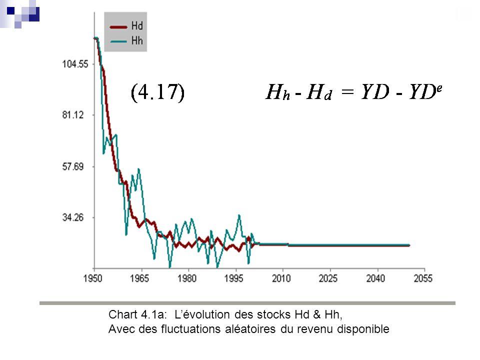 Chart 4.1a: Lévolution des stocks Hd & Hh, Avec des fluctuations aléatoires du revenu disponible
