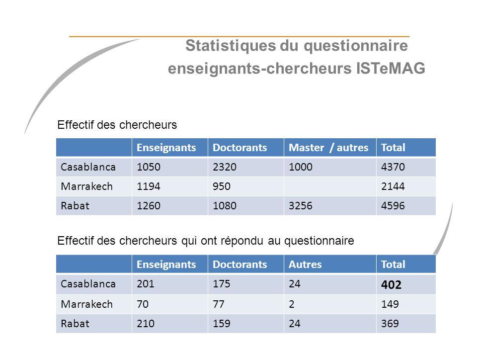 EnseignantsDoctorantsAutresTotal Casablanca20117524 402 Marrakech70772149 Rabat21015924369 EnseignantsDoctorantsMaster / autresTotal Casablanca1050232
