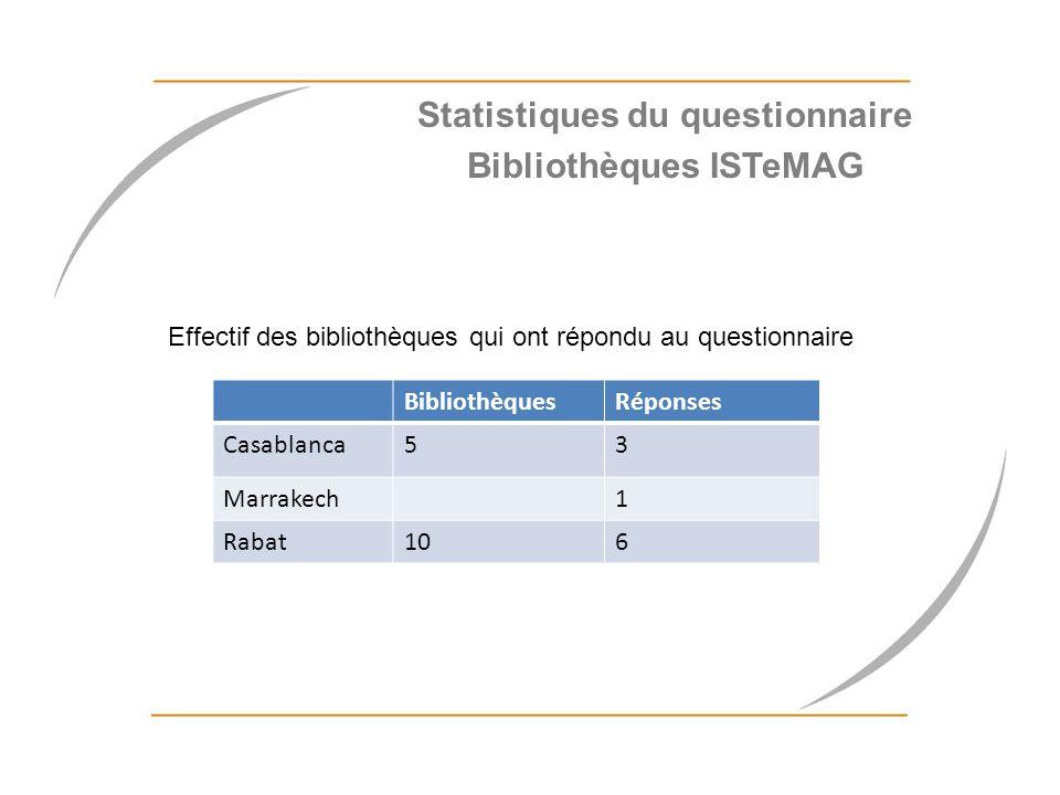BibliothèquesRéponses Casablanca53 Marrakech1 Rabat106 Effectif des bibliothèques qui ont répondu au questionnaire Statistiques du questionnaire Bibli