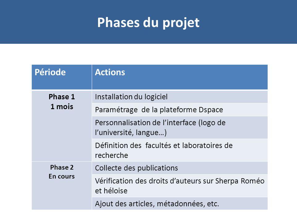 UniversitéEtat davancement UM5S RabatInstallation de Dspace UCAM MarrakechFormation--- Installation Janvier Phases du projet
