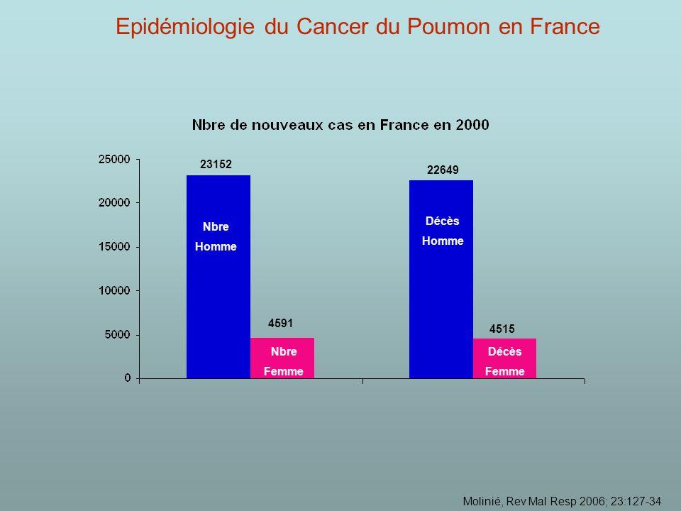 Molinié, Rev Mal Resp 2006; 23:127-34 Nbre Homme Nbre Femme Décès Homme Décès Femme 23152 4591 22649 4515 Epidémiologie du Cancer du Poumon en France