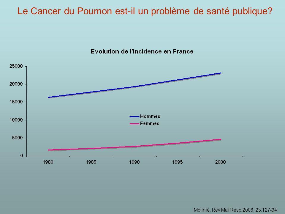 Le Cancer du Poumon est-il un problème de santé publique? Molinié, Rev Mal Resp 2006; 23:127-34