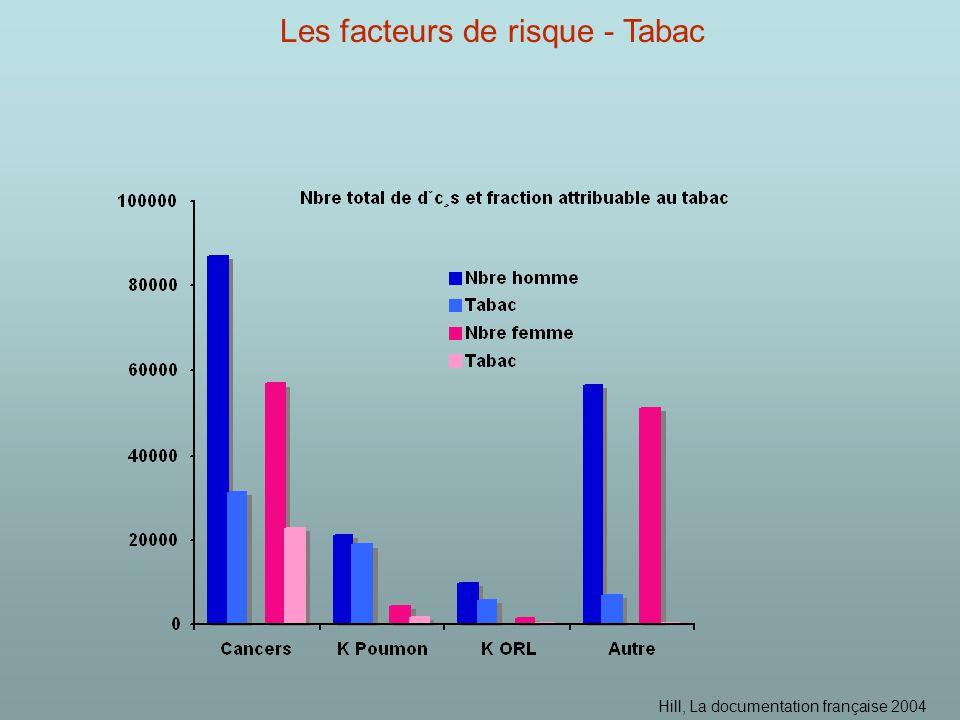 Hill, La documentation française 2004 Les facteurs de risque - Tabac