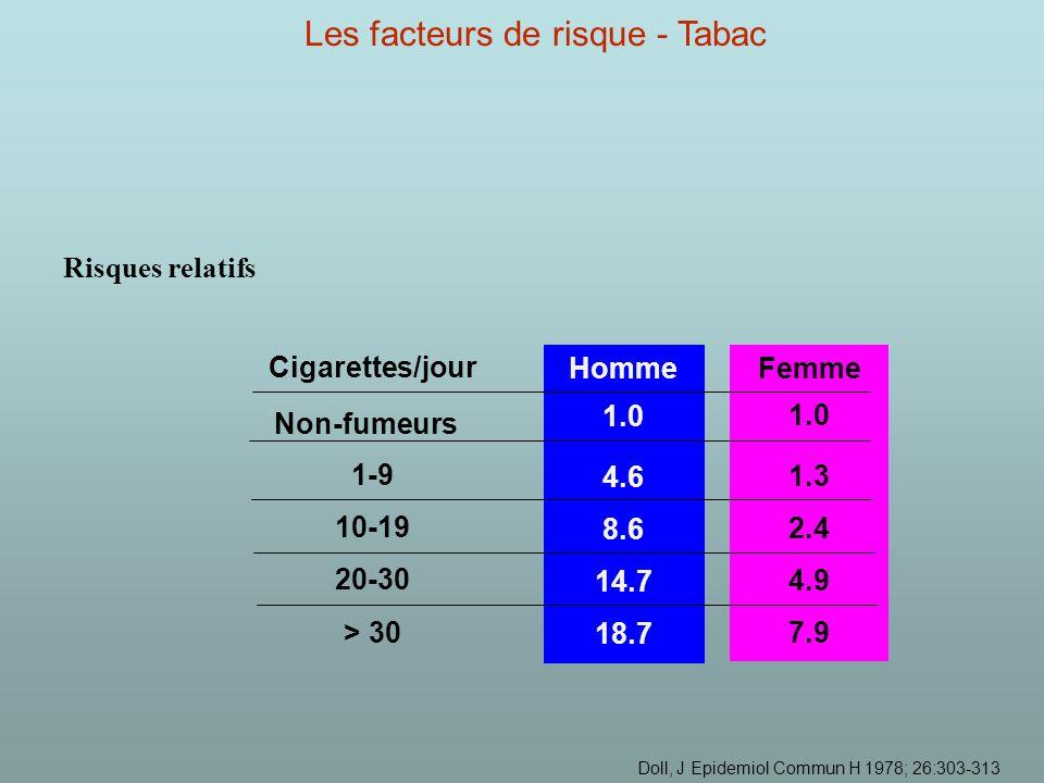 Risques relatifs > 30 20-30 10-19 1-9 Non-fumeurs Cigarettes/jour 18.7 14.7 8.6 4.6 1.0 Homme 7.9 4.9 2.4 1.3 1.0 Femme Doll, J Epidemiol Commun H 1978; 26:303-313 Les facteurs de risque - Tabac