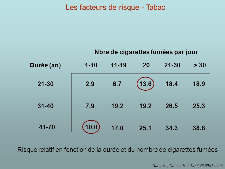 38.834.325.117.0 10.041-70 25.326.519.2 7.931-40 18.918.413.66.72.921-30 > 30 21-302011-19 1-10Durée (an) Nbre de cigarettes fumées par jour Garfinkel, Cancer Res 1988;48:6951-6955 Risque relatif en fonction de la durée et du nombre de cigarettes fumées Les facteurs de risque - Tabac