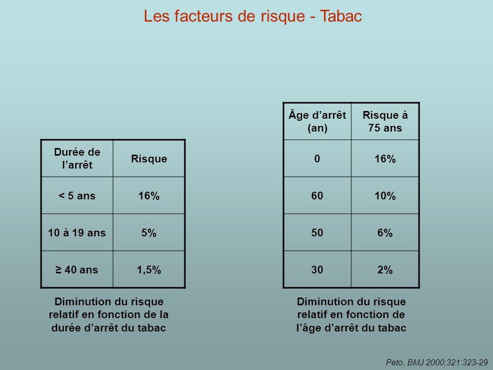 Durée de larrêt Risque < 5 ans16% 10 à 19 ans5% 40 ans1,5% Diminution du risque relatif en fonction de la durée darrêt du tabac Âge darrêt (an) Risque à 75 ans 016% 6010% 506% 302% Diminution du risque relatif en fonction de lâge darrêt du tabac Peto, BMJ 2000;321:323-29 Les facteurs de risque - Tabac