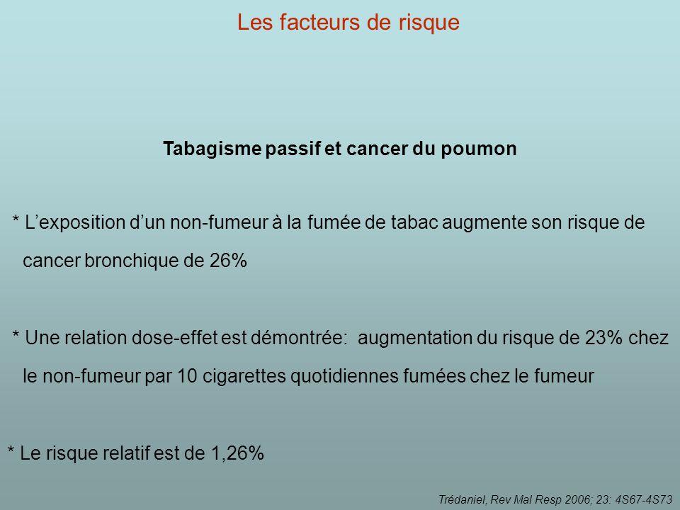 Tabagisme passif et cancer du poumon * Lexposition dun non-fumeur à la fumée de tabac augmente son risque de cancer bronchique de 26% * Une relation dose-effet est démontrée: augmentation du risque de 23% chez le non-fumeur par 10 cigarettes quotidiennes fumées chez le fumeur * Le risque relatif est de 1,26% Trédaniel, Rev Mal Resp 2006; 23: 4S67-4S73 Les facteurs de risque