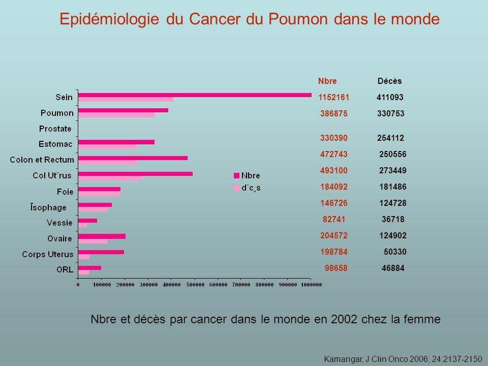 Kamangar, J Clin Onco 2006; 24:2137-2150 472743 250556 330390 254112 386875 330753 184092 181486 146726 124728 82741 36718 98658 46884 Nbre Décès Nbre et décès par cancer dans le monde en 2002 chez la femme 1152161 411093 493100 273449 204572 124902 198784 50330 Epidémiologie du Cancer du Poumon dans le monde