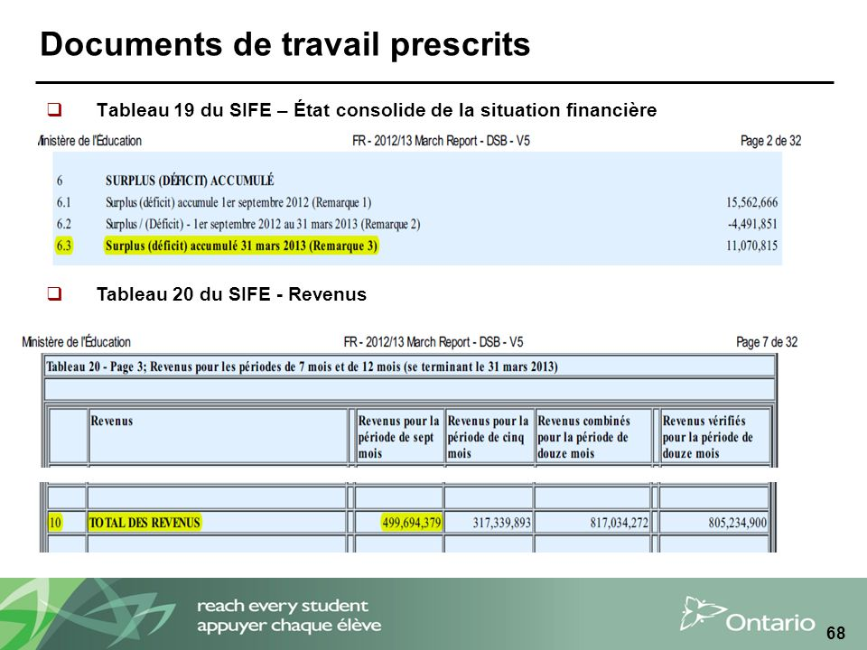 Documents de travail prescrits Tableau 19 du SIFE – État consolide de la situation financière 68 Tableau 20 du SIFE - Revenus