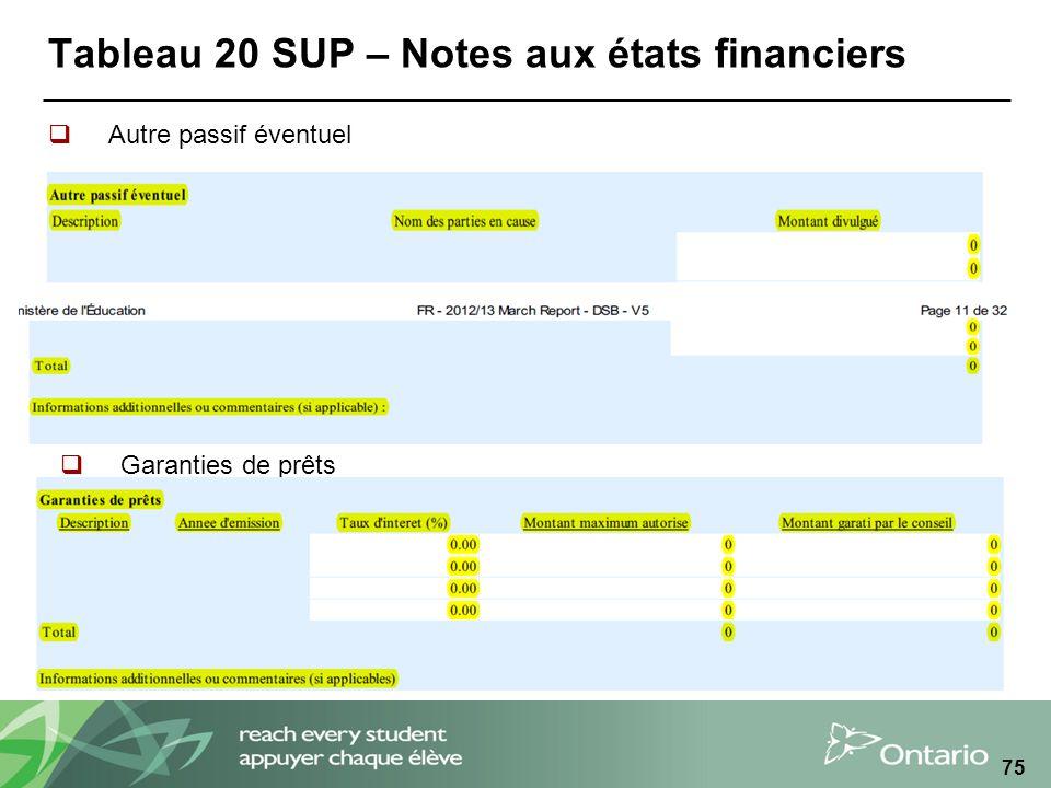 Tableau 20 SUP – Notes aux états financiers Autre passif éventuel 75 Garanties de prêts