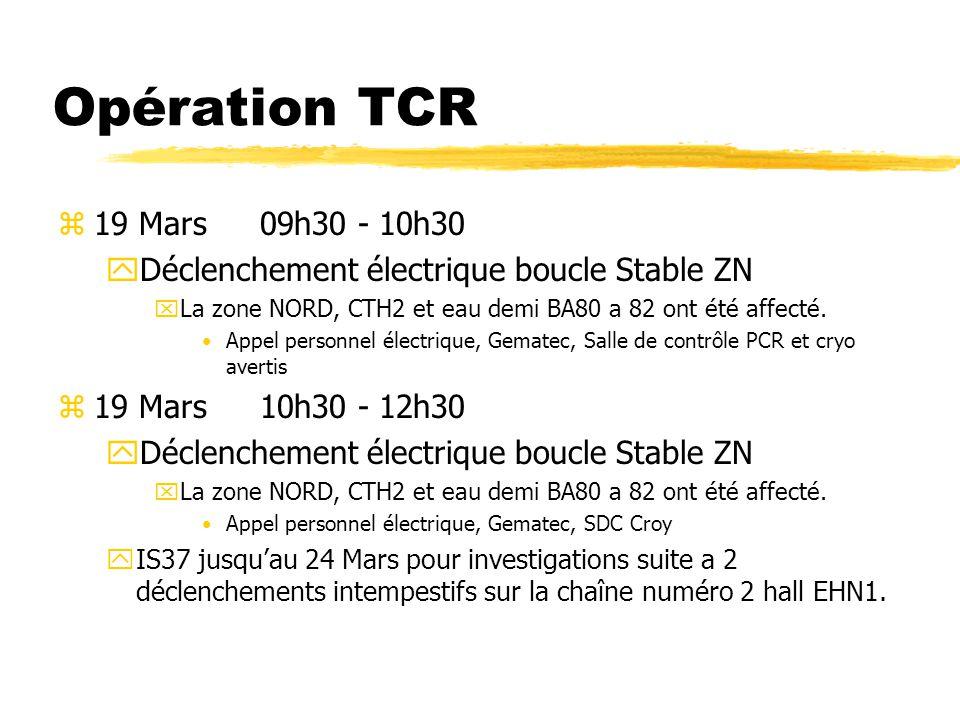 Opération TCR z19 Mars 09h30 - 10h30 yDéclenchement électrique boucle Stable ZN xLa zone NORD, CTH2 et eau demi BA80 a 82 ont été affecté.