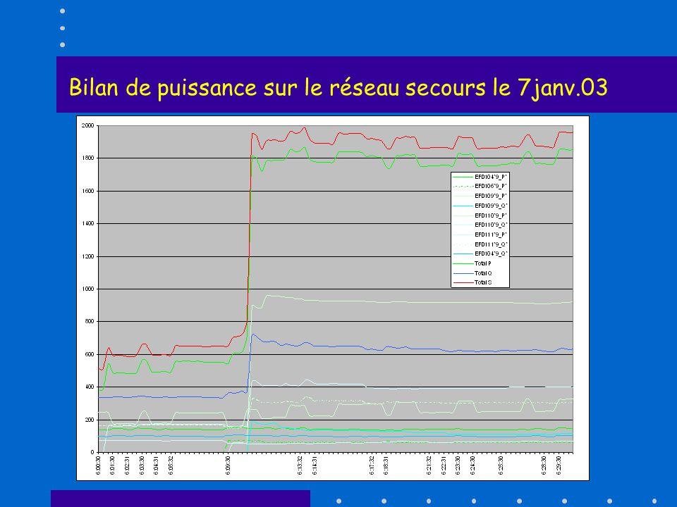 Bilan de puissance sur le réseau secours le 7janv.03