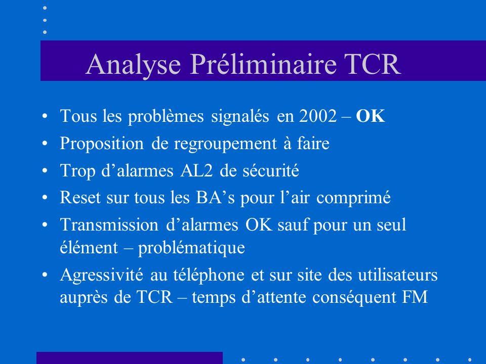 Analyse Préliminaire TCR Tous les problèmes signalés en 2002 – OK Proposition de regroupement à faire Trop dalarmes AL2 de sécurité Reset sur tous les BAs pour lair comprimé Transmission dalarmes OK sauf pour un seul élément – problématique Agressivité au téléphone et sur site des utilisateurs auprès de TCR – temps dattente conséquent FM